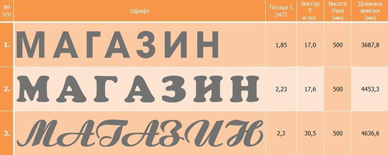 Підбір розміру і шрифту об'ємних літер