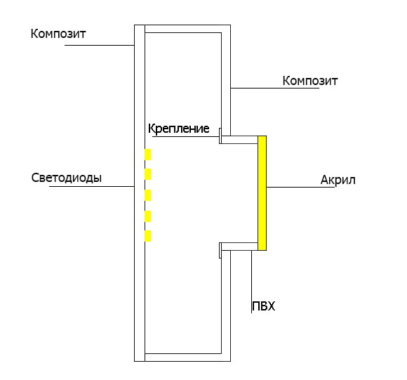 Конструкция световой вывески с врезными буквами
