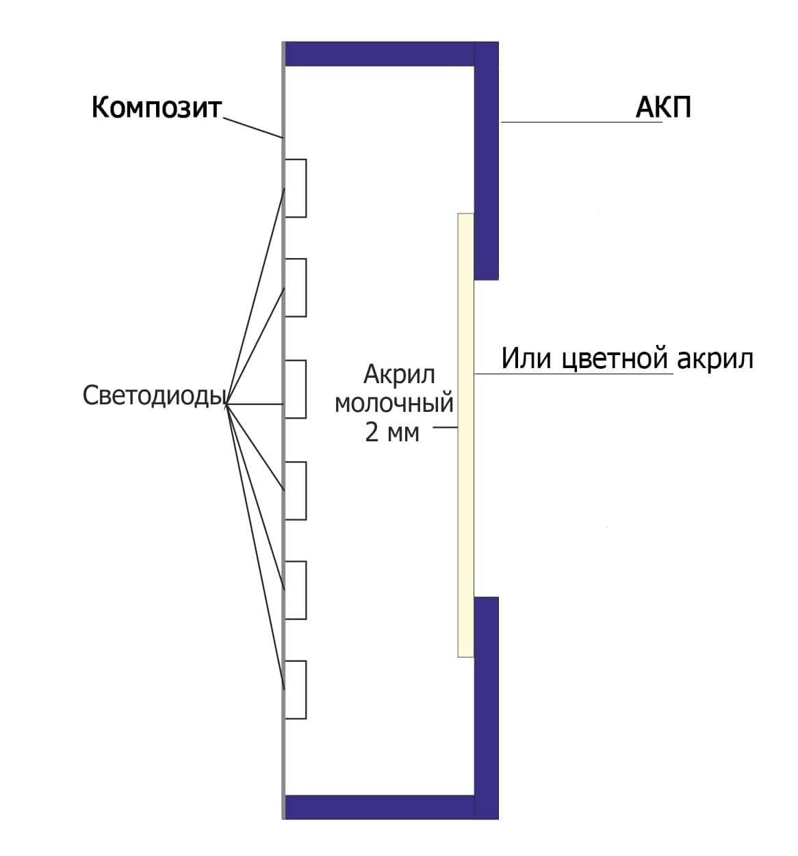 Конструкция светового короба с буквами на прорез