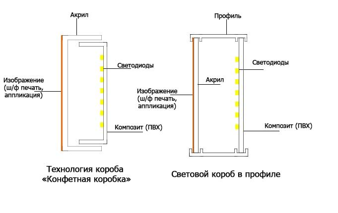 Конструкции световой вывески, лайтбокса