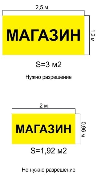 Вимоги для реєстрації вивіски