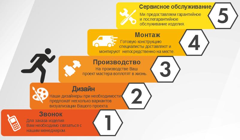 5 ступеней проекта