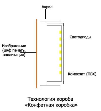 Світлова вивіска, лайтбокс технологія Цукерова коробка